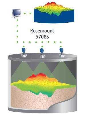 Rosemount 5708S 3D Scanner